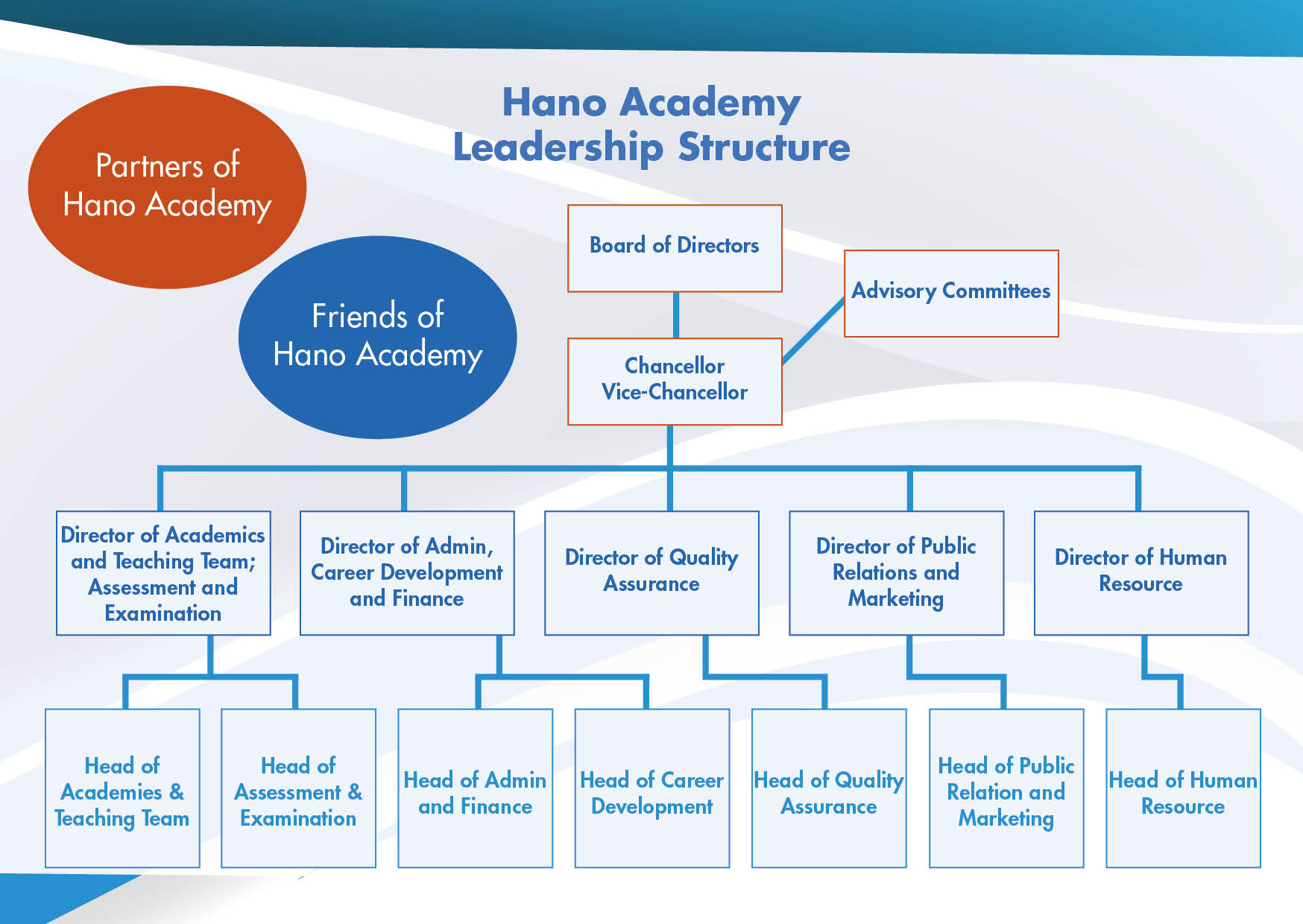 leadership-structure